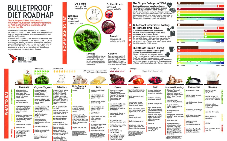 is the bulletproof diet a paleo diet
