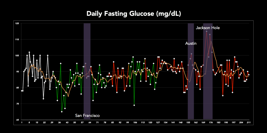 Fasting Glucose - Travel