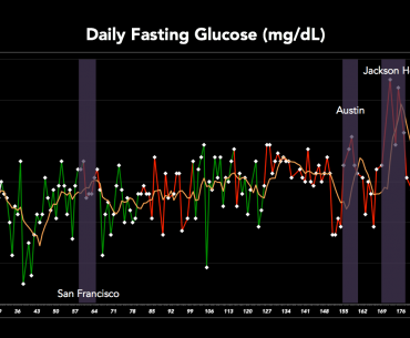 Effects of Travel on Fasting Glucose