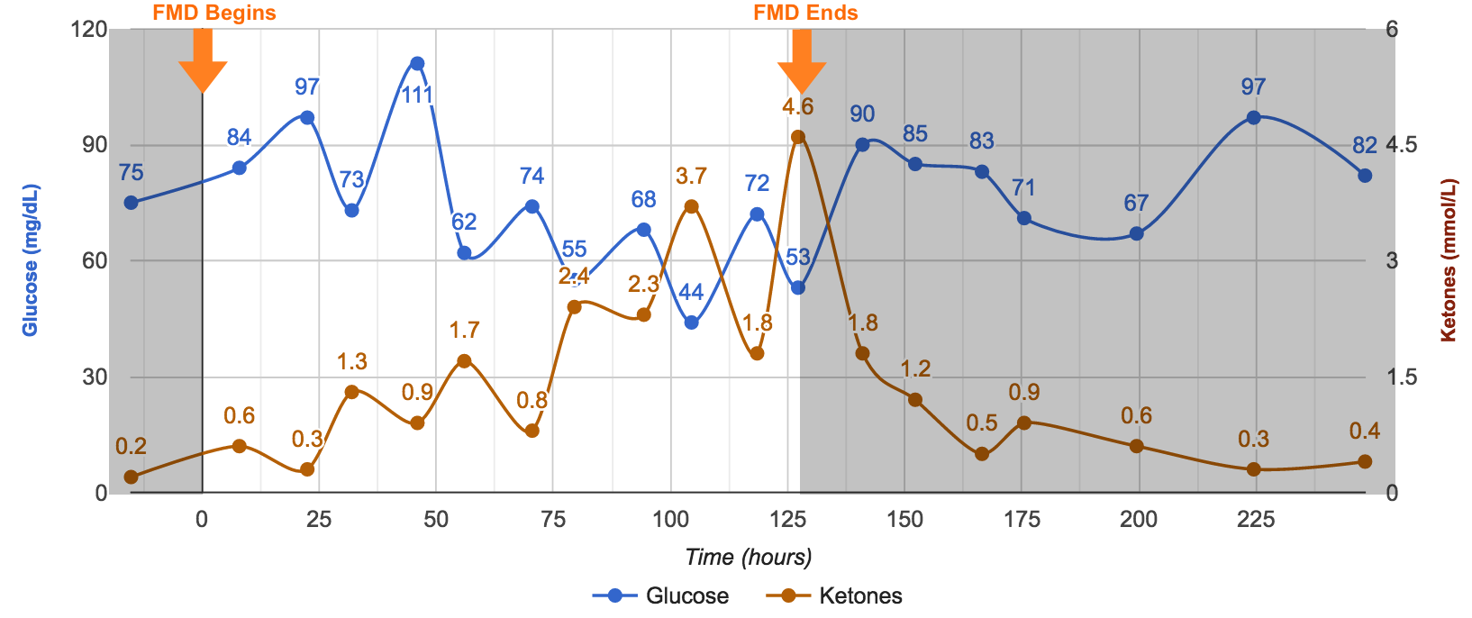 Fasting Mimicking Diet glucose and ketones