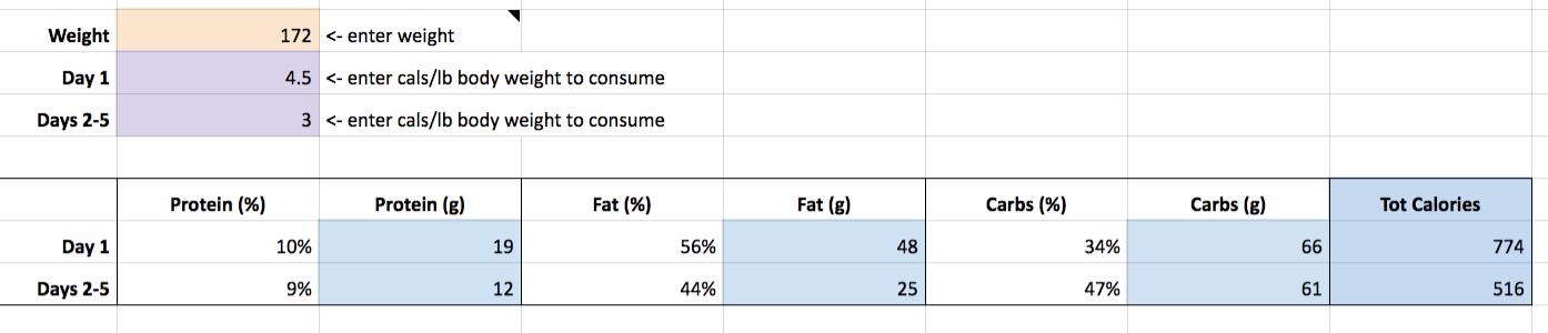 Cálculos de macronutrientes da dieta em jejum