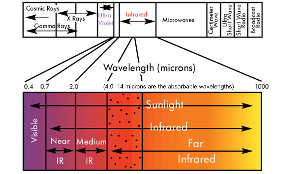Infrared Sauna Wavelengths