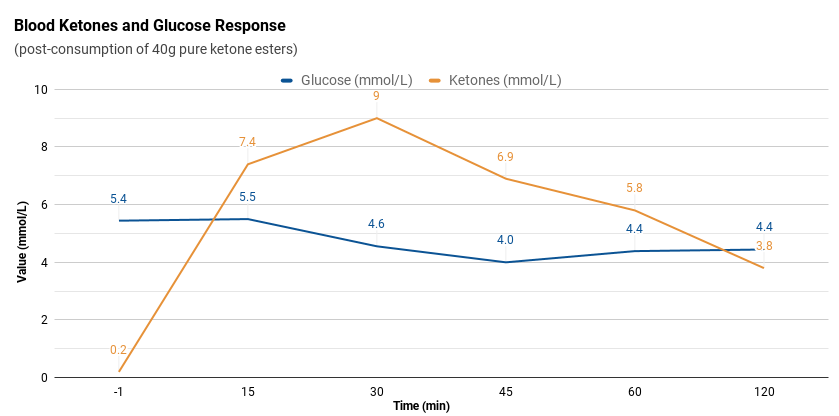 Ketones and glucose response to ketone esters