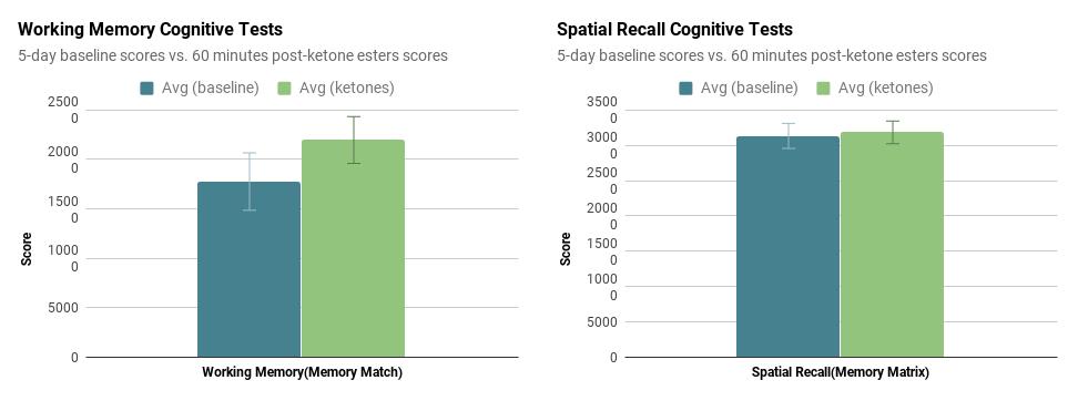 Ketones memory Lumosity results