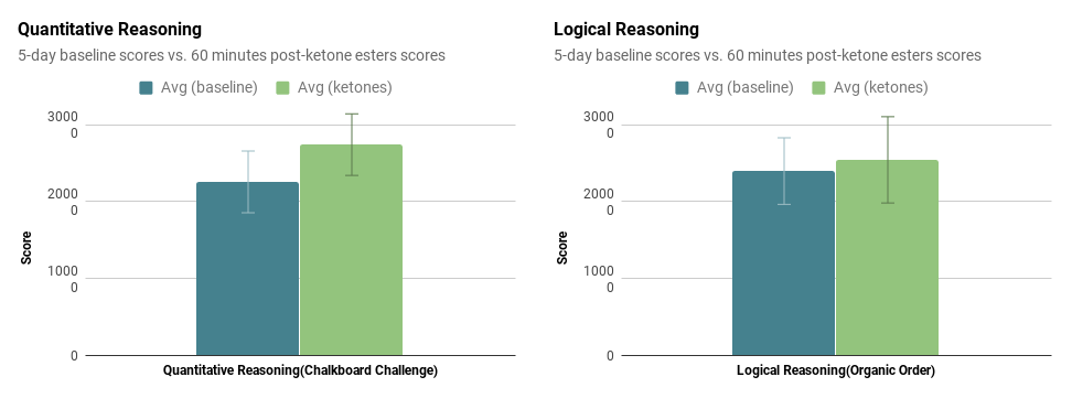 Ketones problem solving Lumosity results