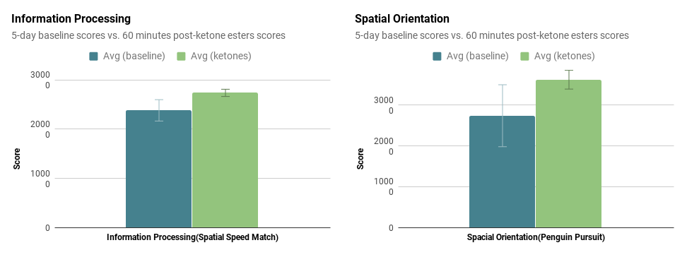 Ketones cognitive speed Lumosity results