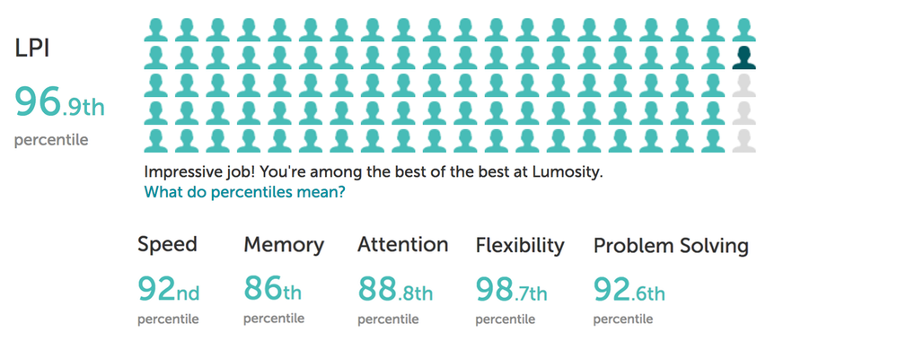 Lumosity rankings