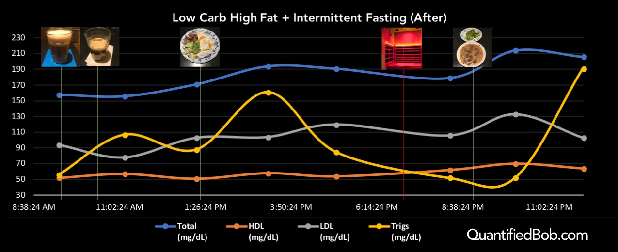 Circadian cholesterol after returning to LCHF