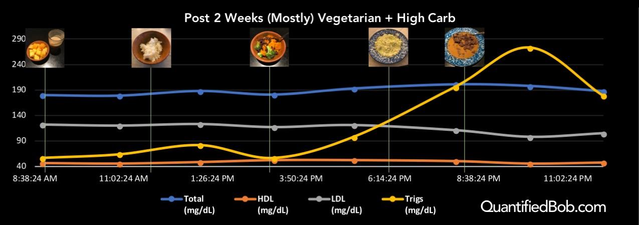 Circadian cholesterol post 2 weeks (mostly) vegetarian
