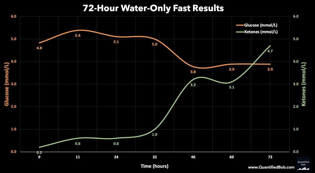 72 Hour Water Fast Results