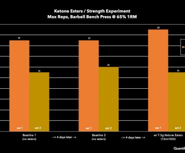 Ketone Esters Strength Improvement