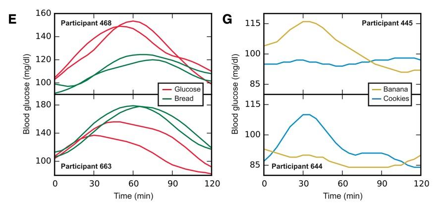 Postprandial glycemic response foods study