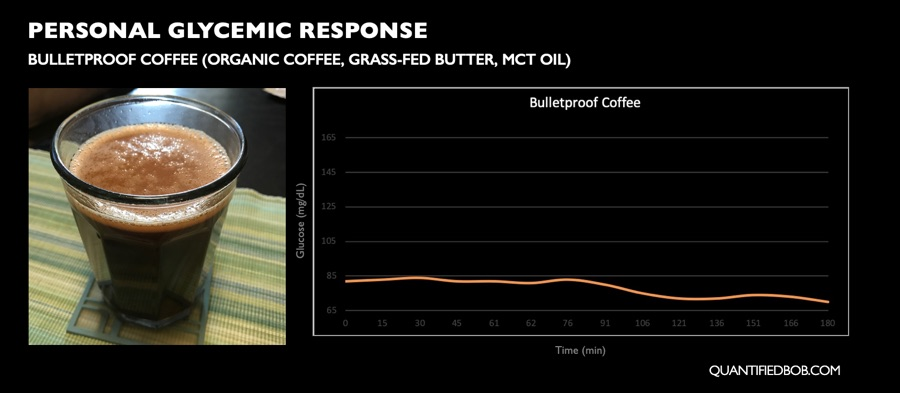 Personal postprandial glycemic response to Bulletproof coffee
