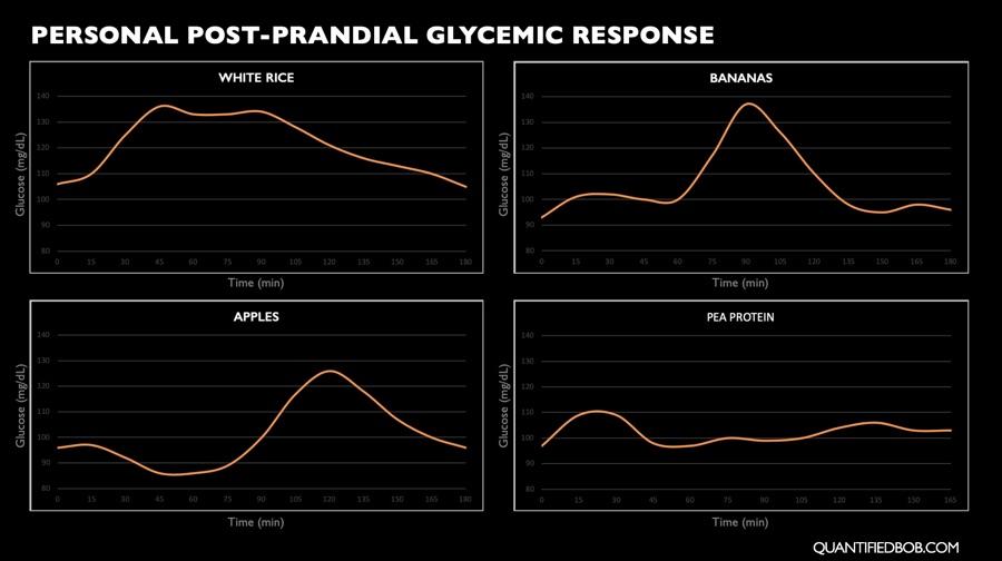 Measuring personal postprandial glucose response to foods