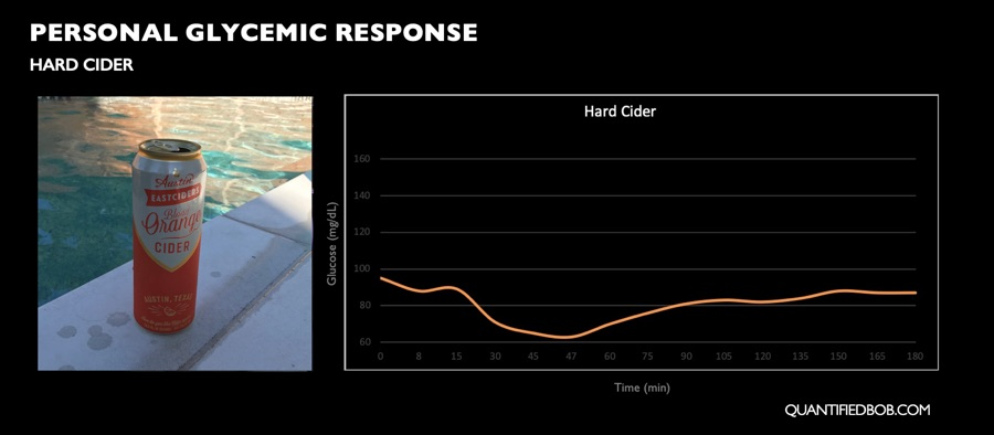 Personal postprandial glycemic response to hard cider