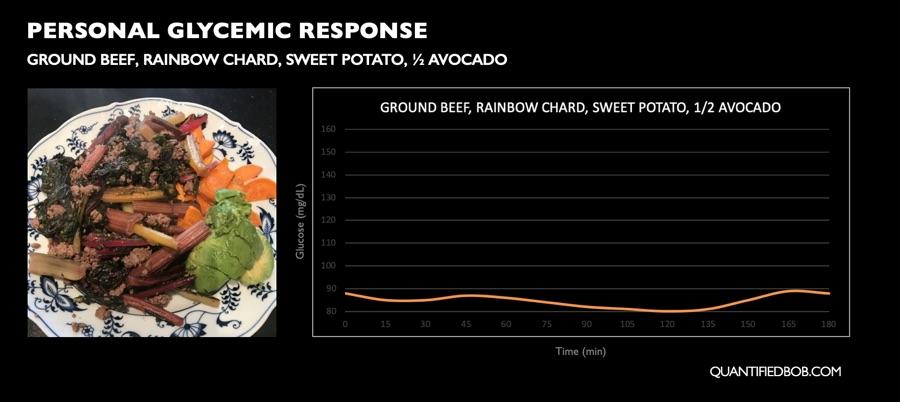 Personal postprandial glycemic response to keto meal