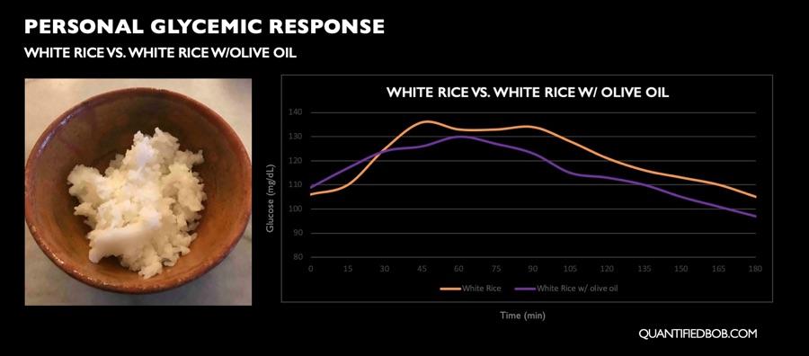 Personal postprandial glycemic response white rice