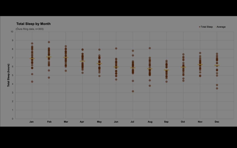 Oura sleep tracking analysis