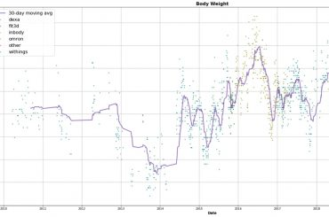 Visualizing 10+ years of body composition data