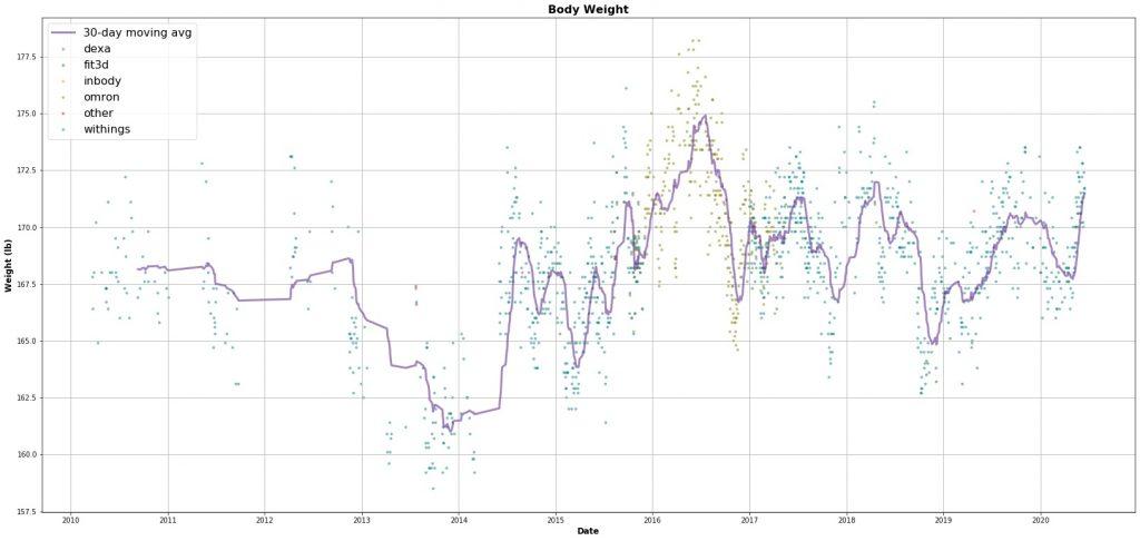 Visualizing 10+ years of body weight data
